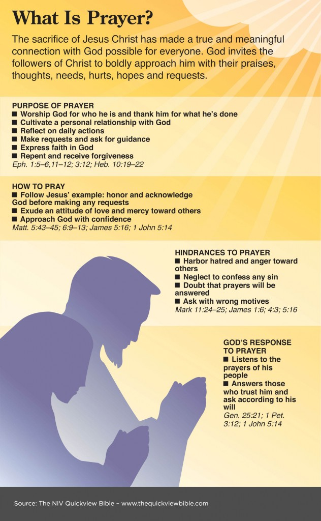 Scripture on Prayer